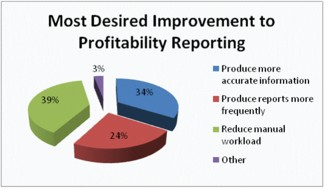 Most Desired Improvement to Profitability Reporting