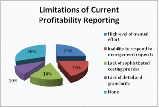Limitations of Current Profitability Reporting