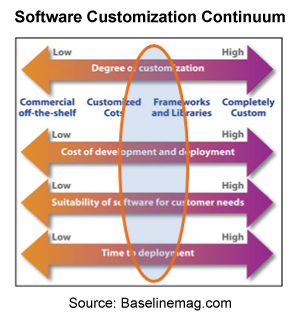custom written software and off-the-shelf Discuss the relative merits of custom written, off the shelf, open source and proprietary software software computer off the shelf software.