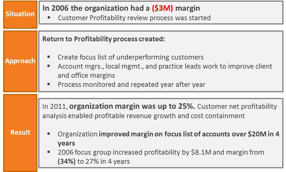 Case Study   Customer Return To Profitability  C Software