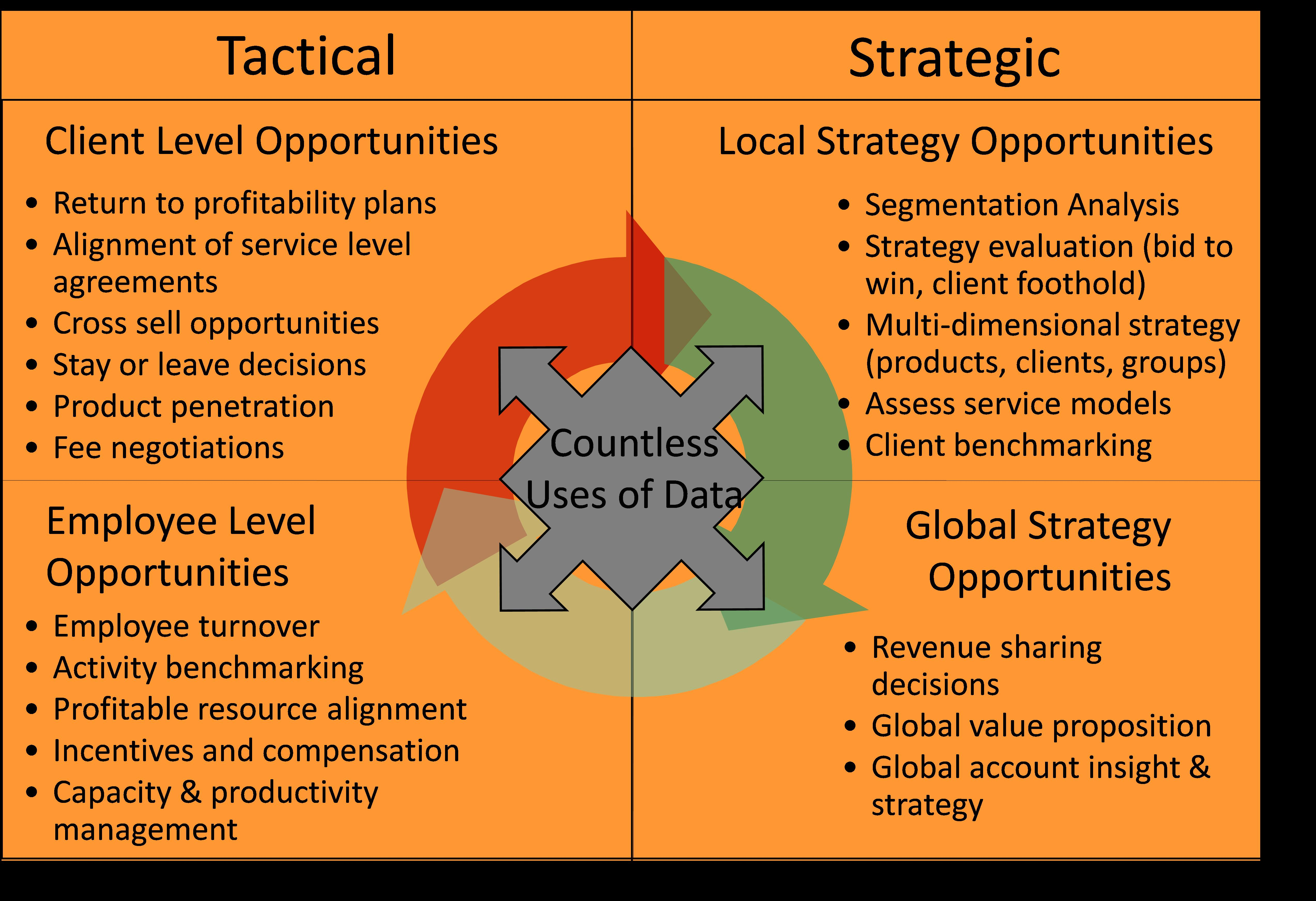 Net Profitability Analysis And Benefits For Financial Services