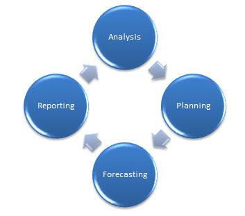 The New Age Of Financial Planning Amp Analysis 3c Software