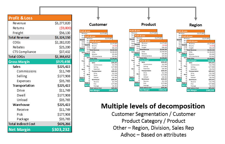 Operationalincomestmt_opsdecomposition. Figure 3. Decomposition View Of  Operational Income Statement
