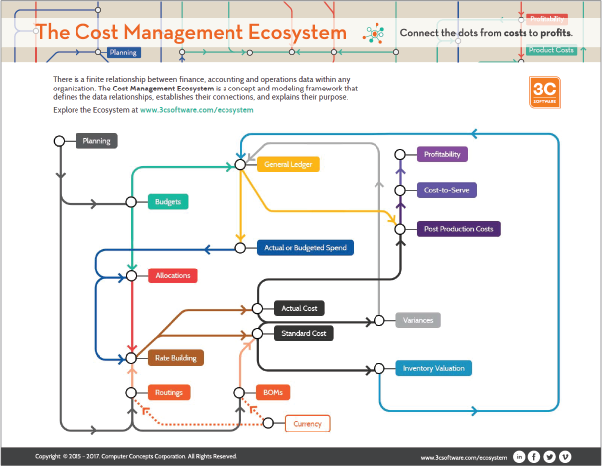 The Cost Management Ecosystem - 3C Software