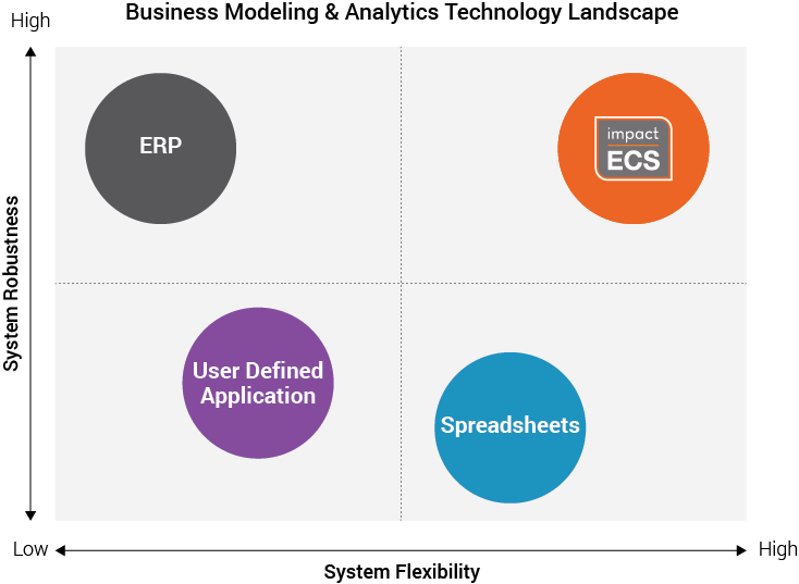 Business Modeling & Analytics Landscape - ImpactECS