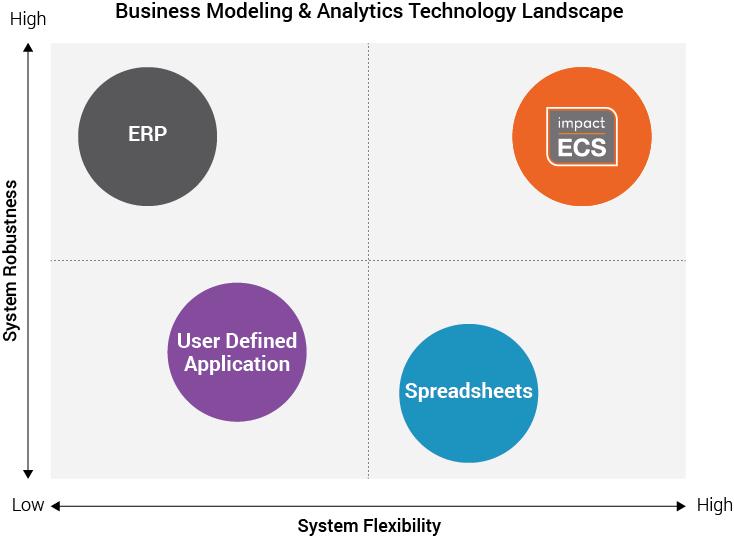 Business Modeling & Analytics Landscape - ImpactECS