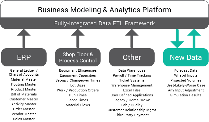 Business modeling analytics creating value requires the right business modeling analytics platform data types malvernweather Gallery