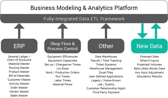 Business Modeling & Analytics Platform - Data Types