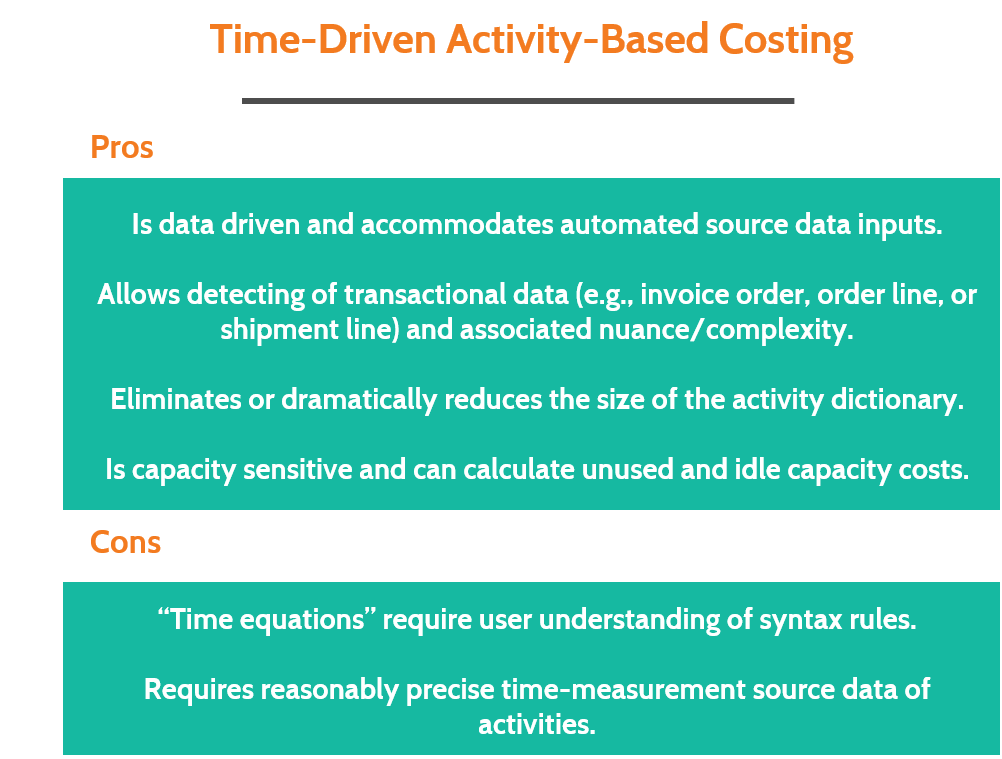 Time Driven ABC Typically Calculates Costs To A More Granular Level Such As Transaction Invoice Order Line Shipment Or