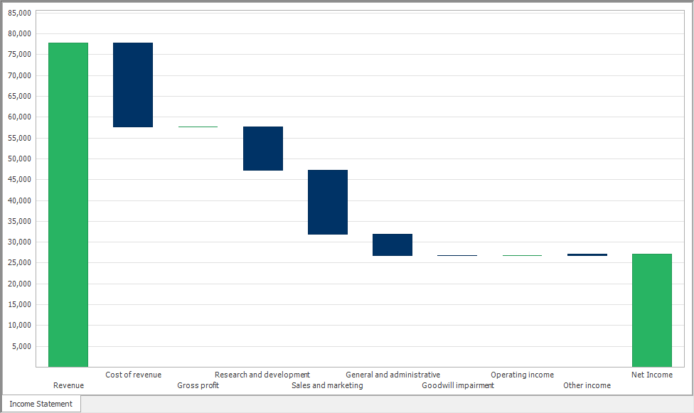 Waterfall Charts Embedded in Item - ImpactECS