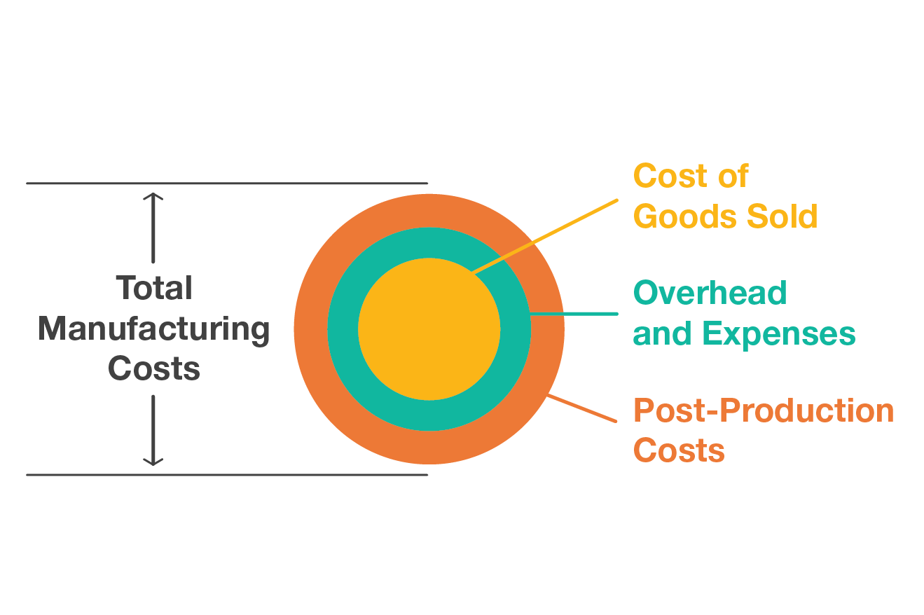 Total Manufacturing Costs - COGS + Overhead + Post-Production