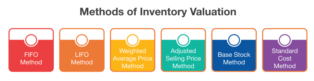 Inventory Valuation - 3C Software
